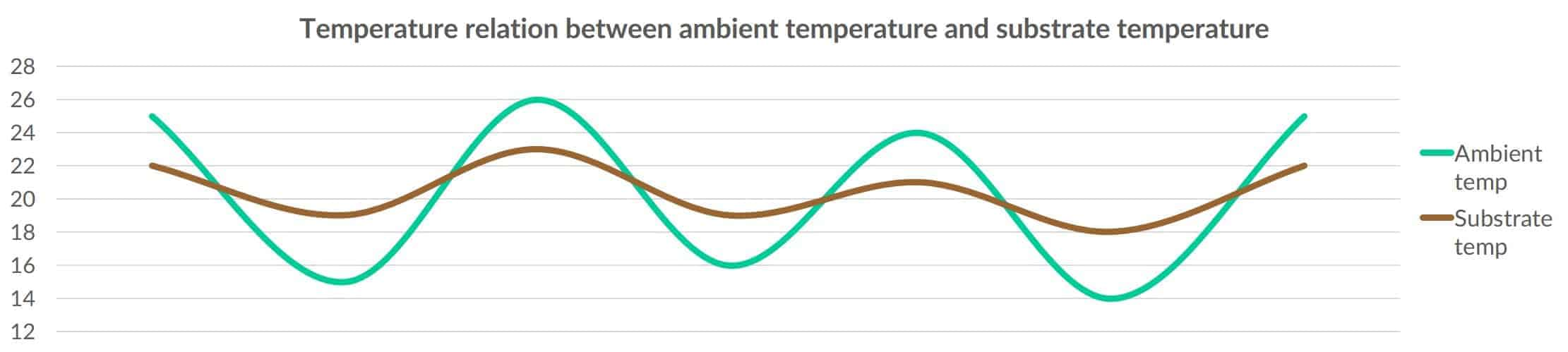 Temperature relation between the ambient temperature and the temperature of the substrate